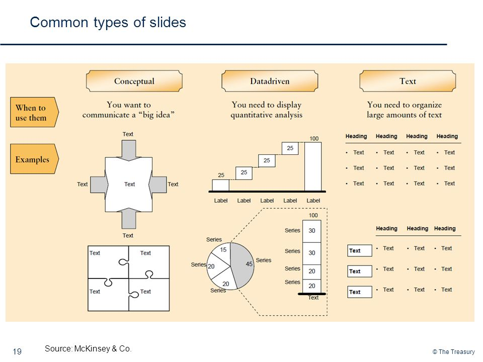 Common types of slides Source: McKinsey & Co.
