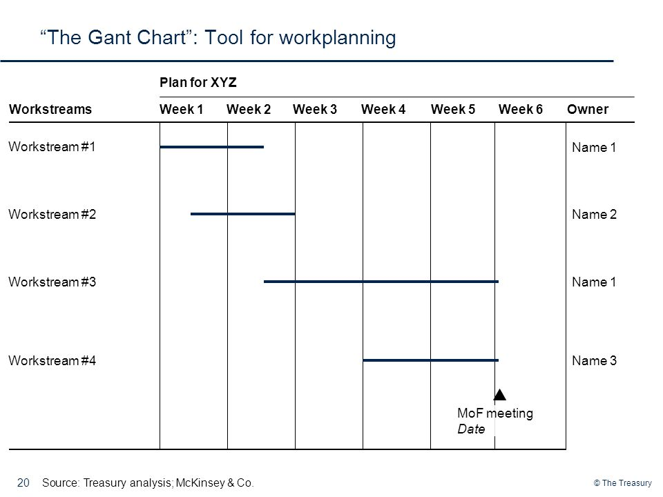 The Gant Chart : Tool for workplanning