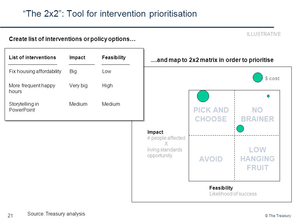 The 2x2 : Tool for intervention prioritisation