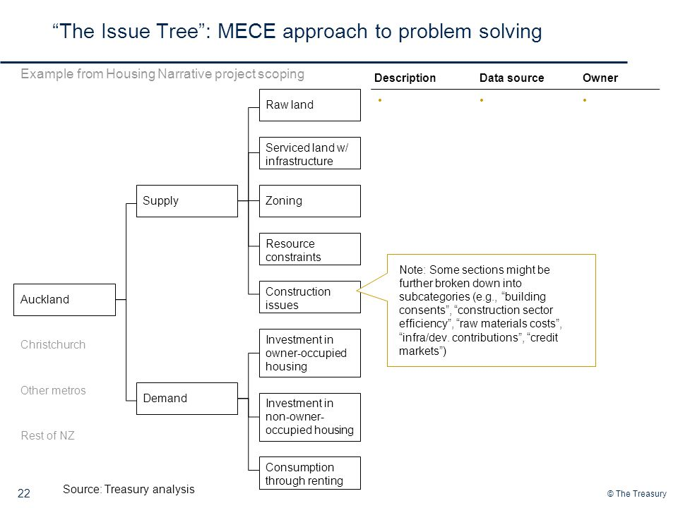 The Issue Tree : MECE approach to problem solving