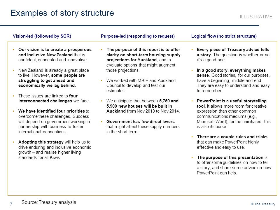 Examples of story structure