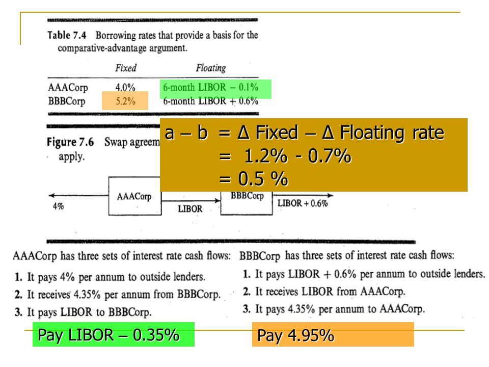 a – b = Δ Fixed – Δ Floating rate = 1.2% - 0.7% = 0.5 %