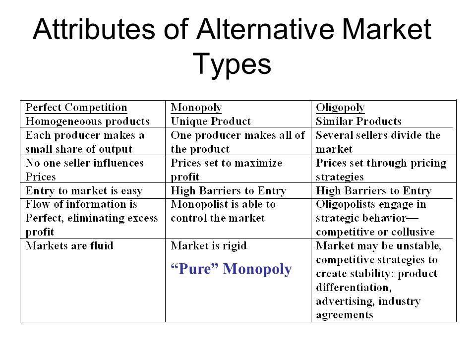 Attributes of Alternative Market Types
