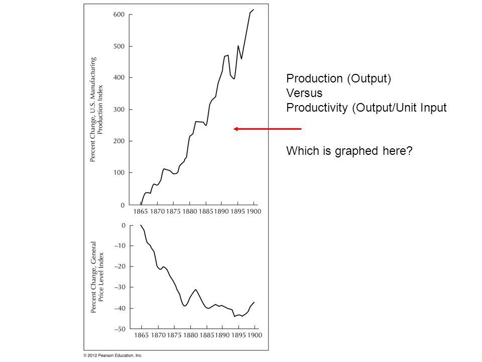 Productivity (Output/Unit Input