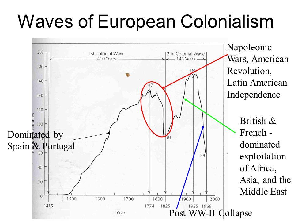 Waves of European Colonialism