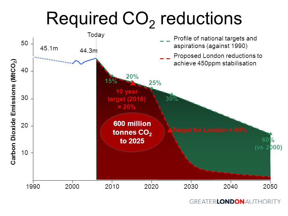 Required CO2 reductions