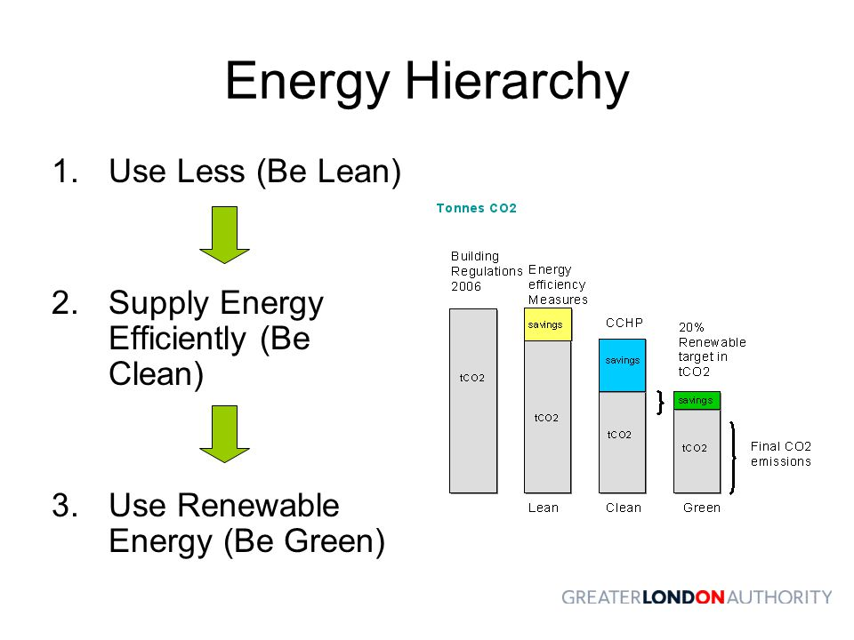 Energy Hierarchy Use Less (Be Lean)
