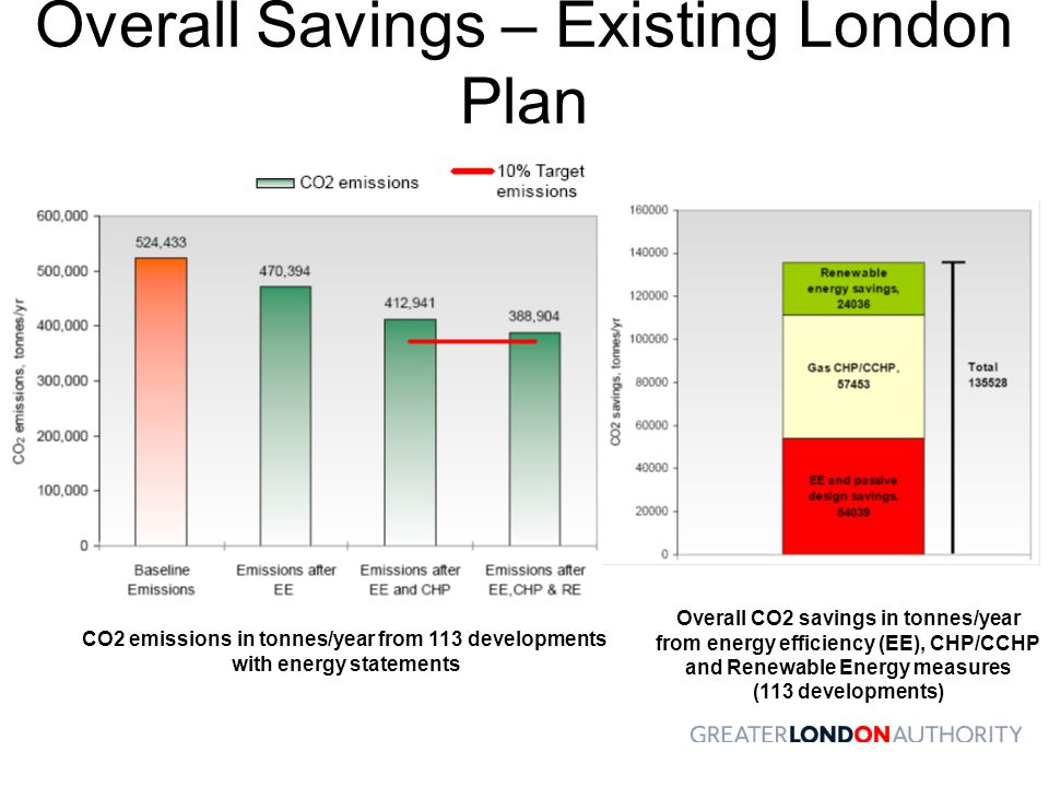 Overall Savings – Existing London Plan