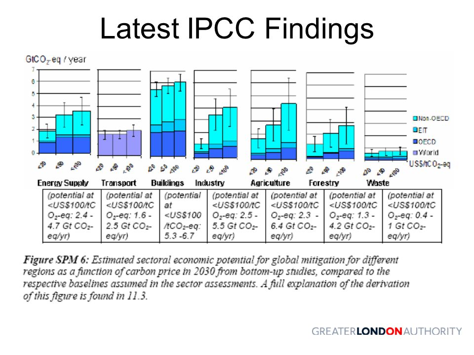 Latest IPCC Findings