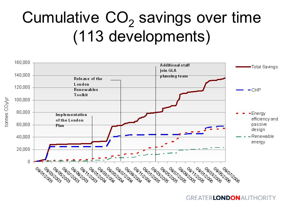 Cumulative CO2 savings over time (113 developments)