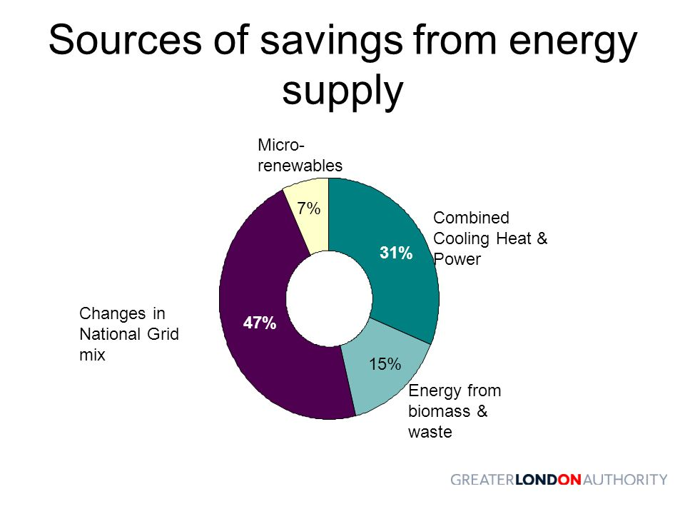 Sources of savings from energy supply