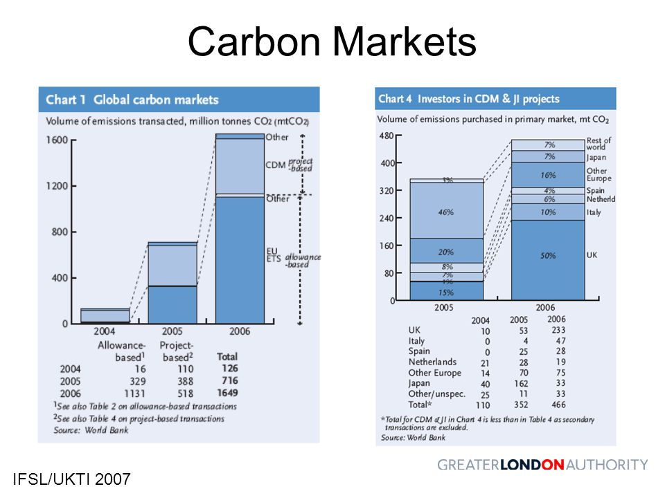 Carbon Markets IFSL/UKTI 2007