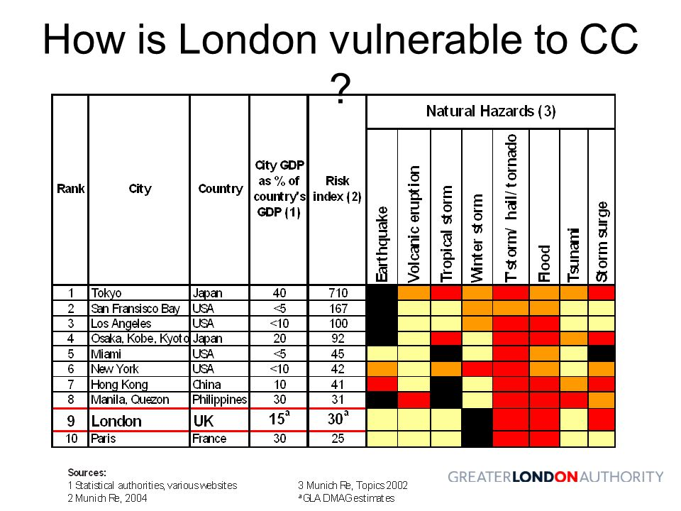 How is London vulnerable to CC