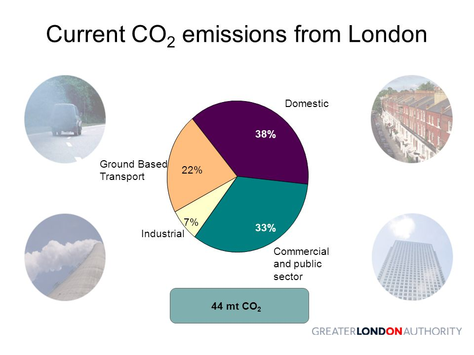 Current CO2 emissions from London