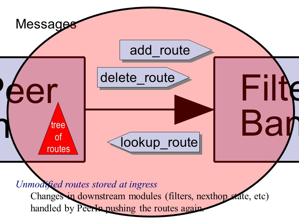 Filter Bank Peer In Messages add_route delete_route lookup_route tree