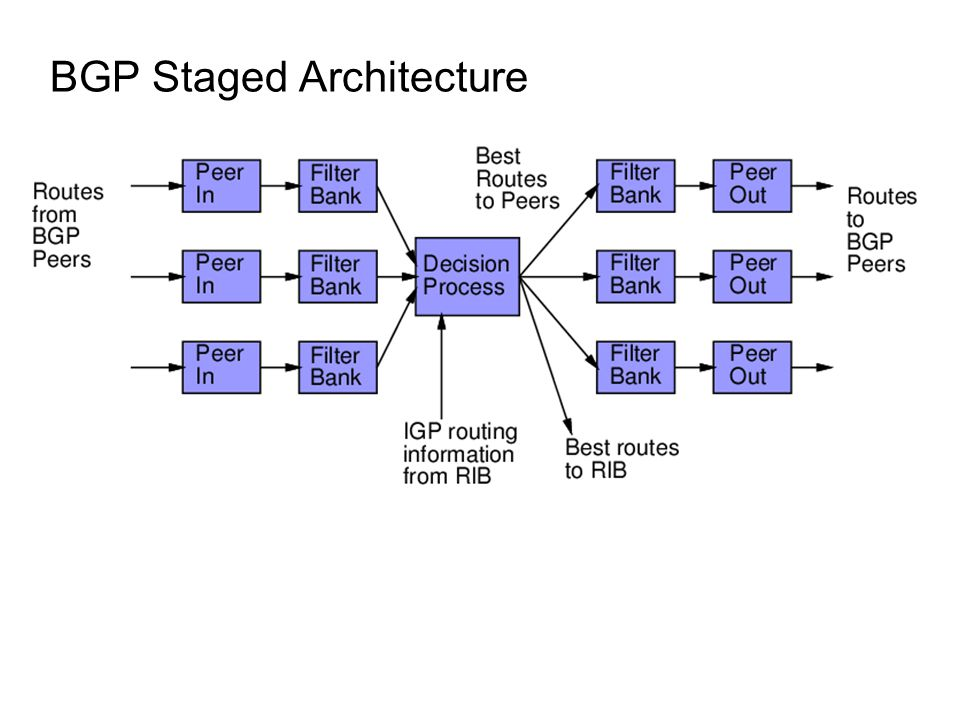 BGP Staged Architecture
