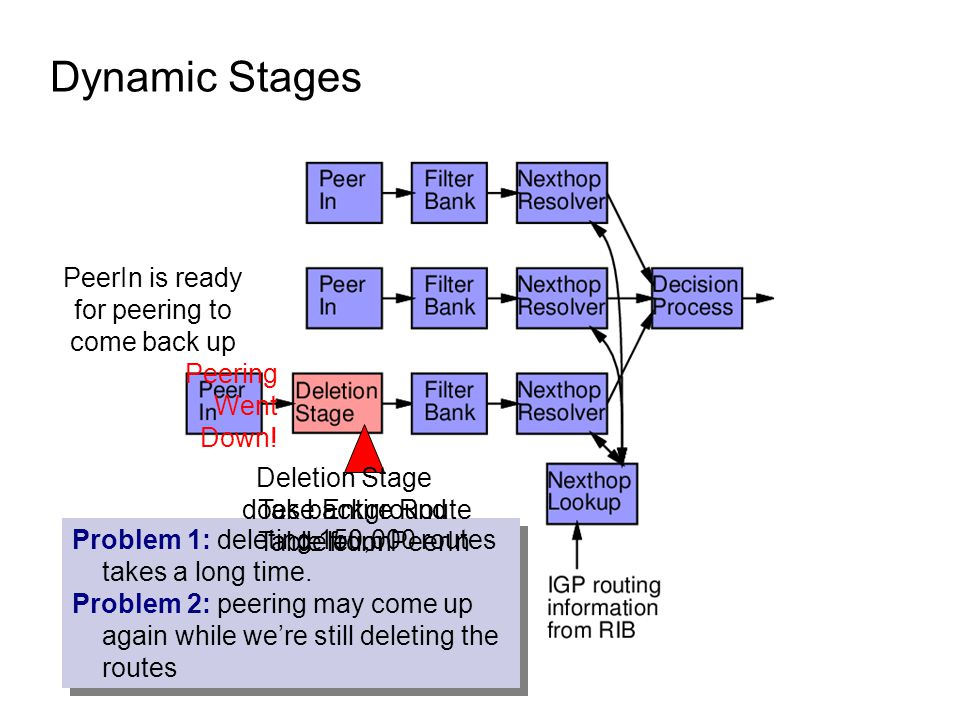 Dynamic Stages PeerIn is ready for peering to come back up Peering