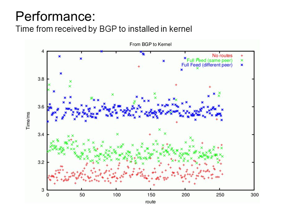 Performance: Time from received by BGP to installed in kernel