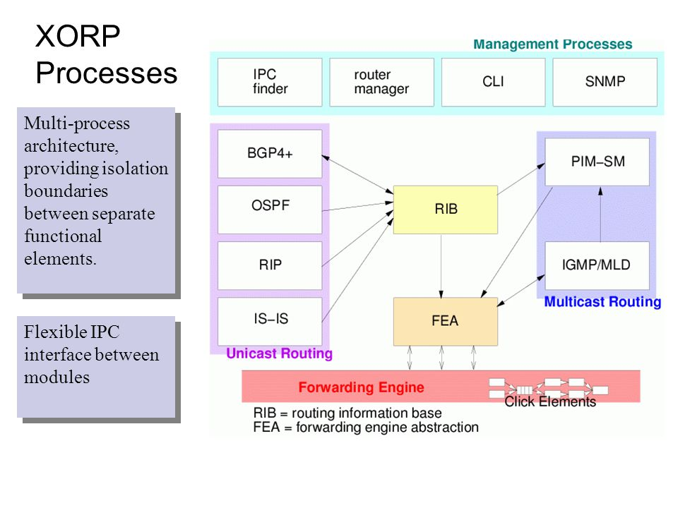 XORP Processes Multi-process architecture, providing isolation boundaries between separate functional elements.
