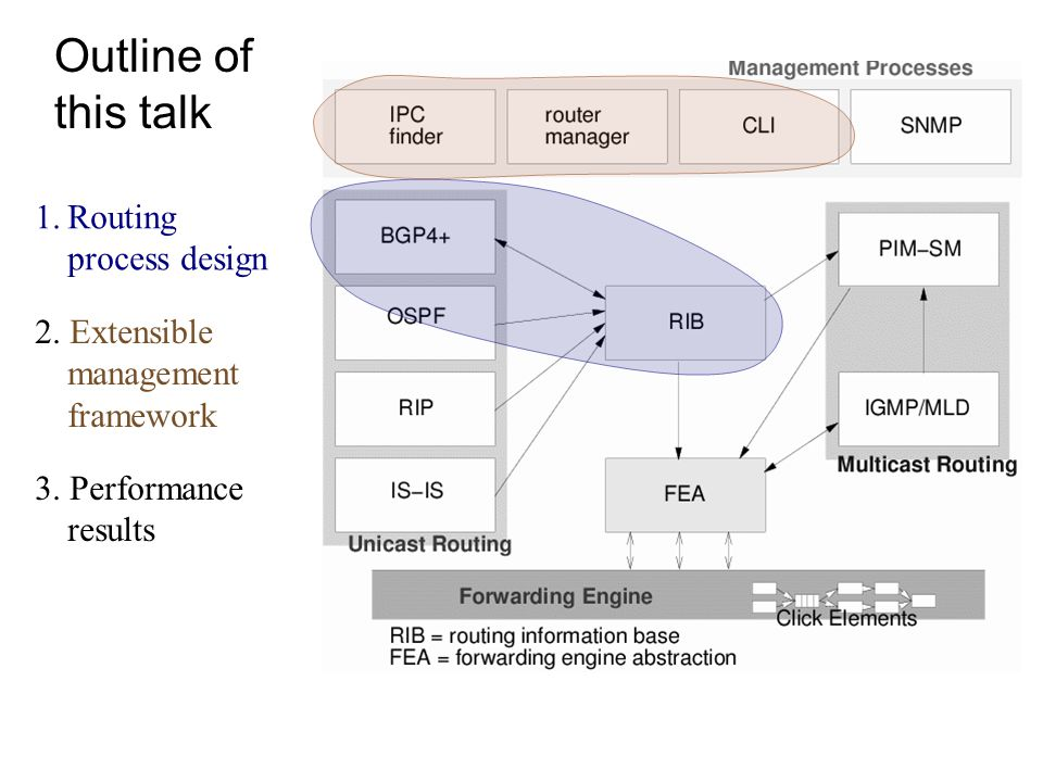 Outline of this talk Routing process design