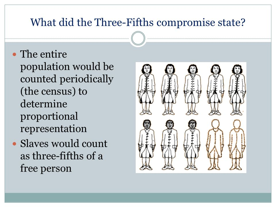 What did the Three-Fifths compromise state