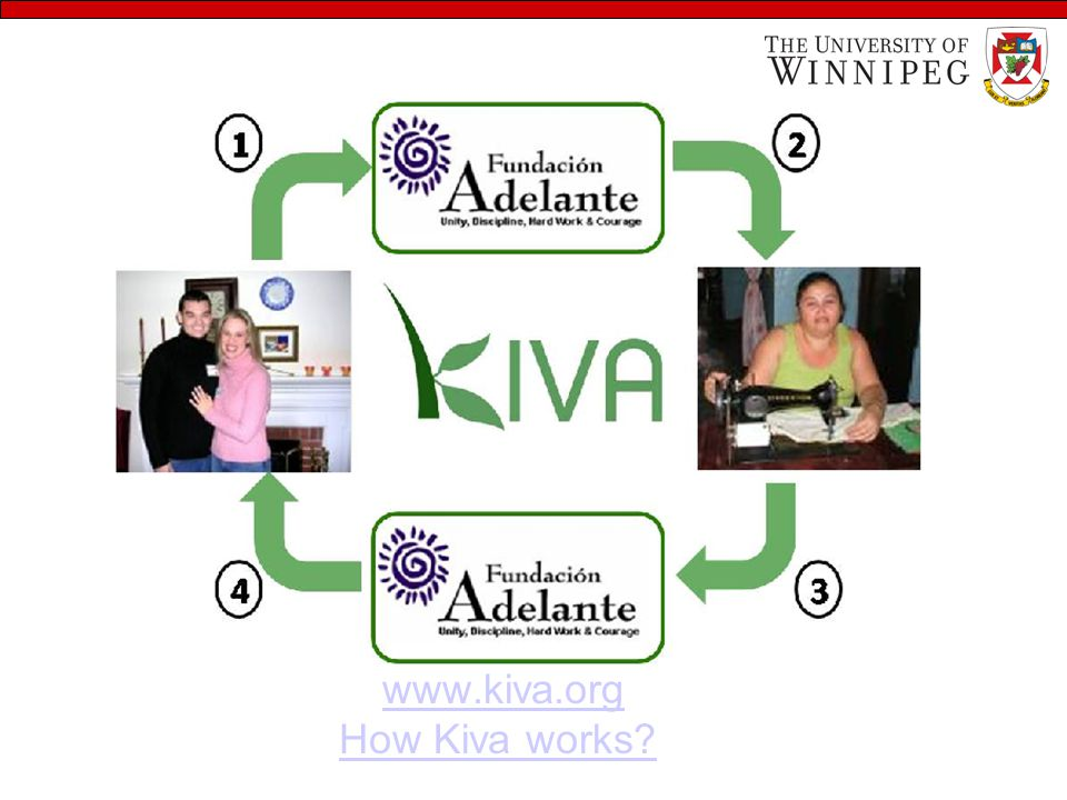 www.kiva.org How Kiva works