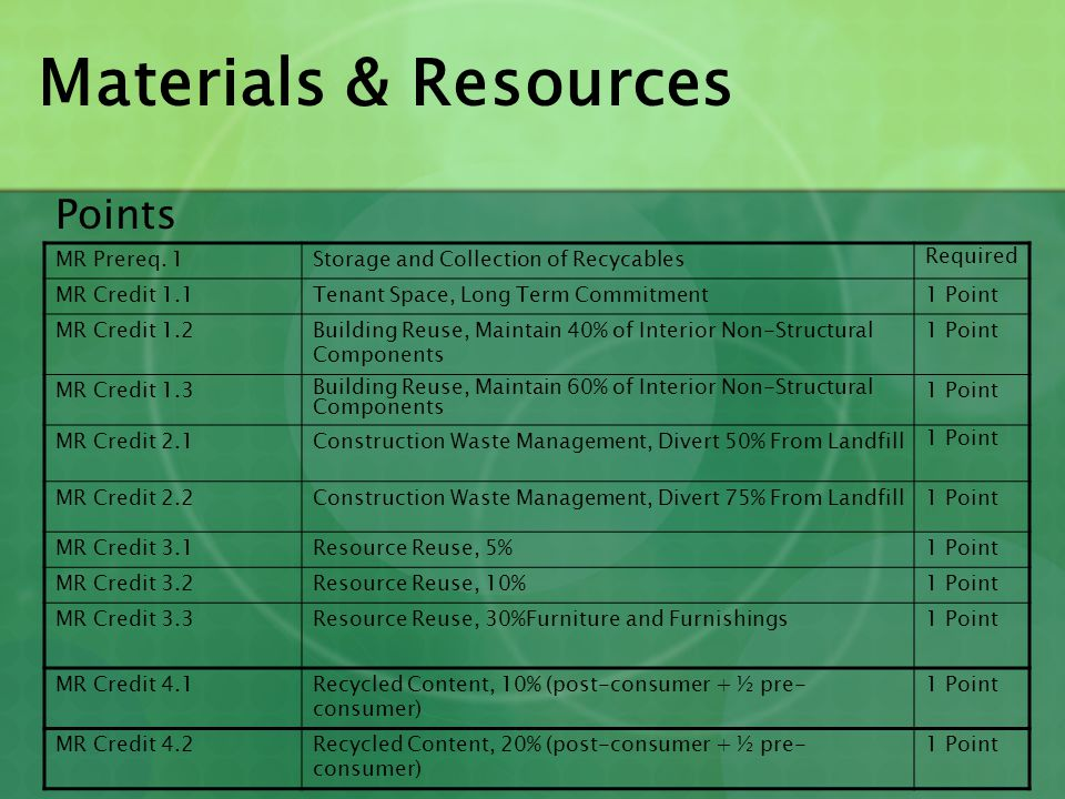 Materials & Resources Points MR Prereq. 1