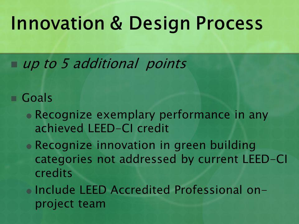 Innovation & Design Process
