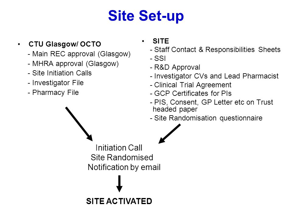 Site Set-up Initiation Call Site Randomised Notification by email