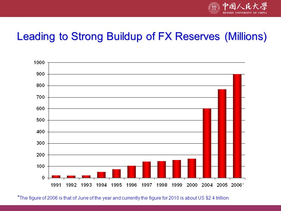 Leading to Strong Buildup of FX Reserves (Millions)