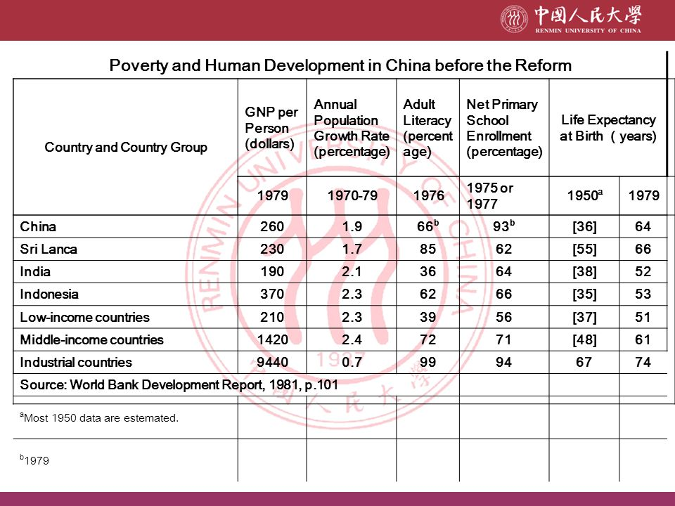 Poverty and Human Development in China before the Reform