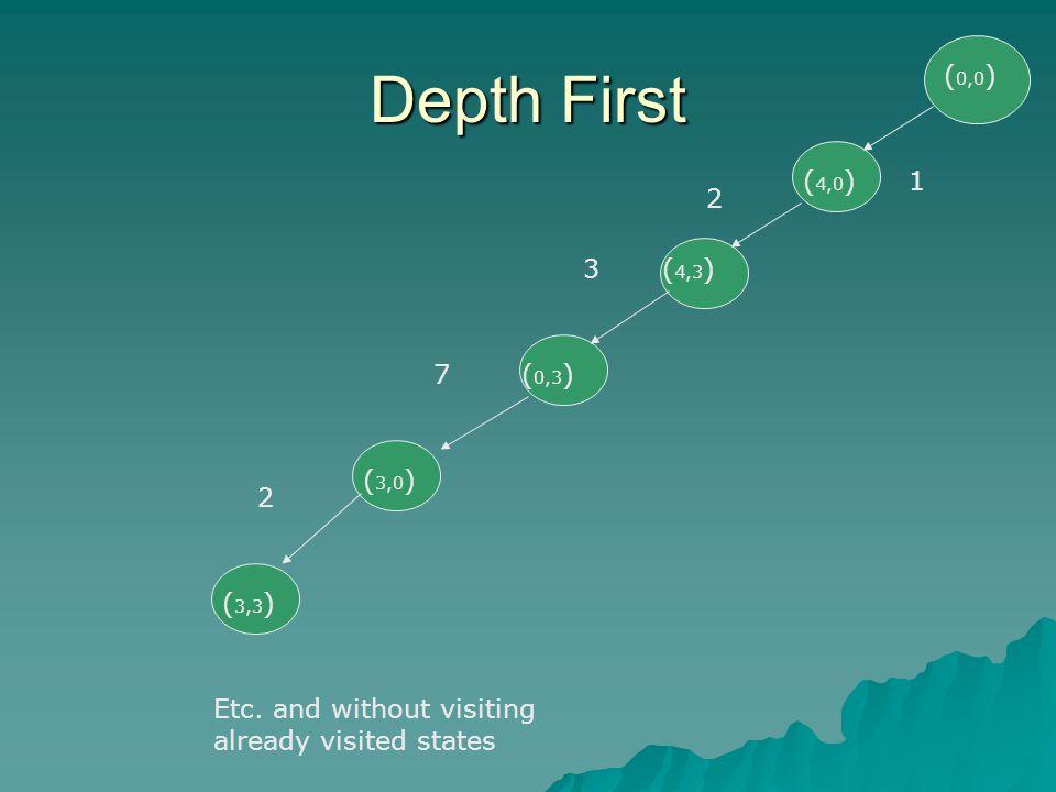 Depth First (0,0) (4,0) 1 2 3 (4,3) 7 (0,3) (3,0) 2 (3,3)