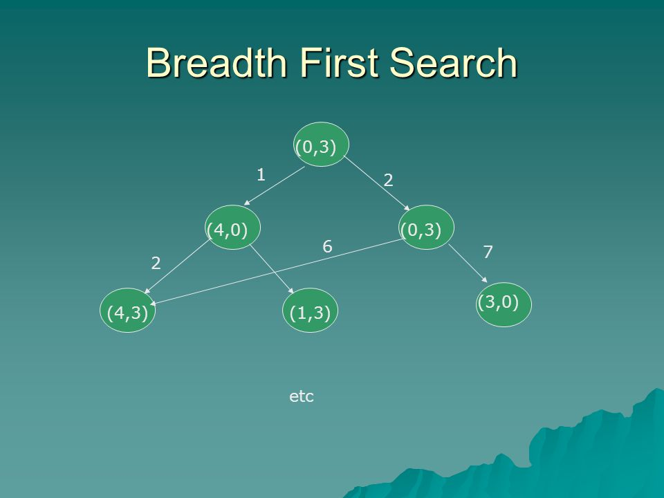 Breadth First Search (0,3) 1 2 (0,3) (4,0) (0,3) 6 7 2 (3,0) (4,3)