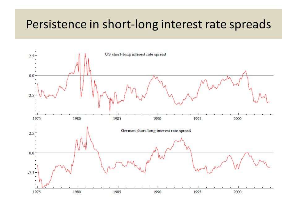 Persistence in short-long interest rate spreads