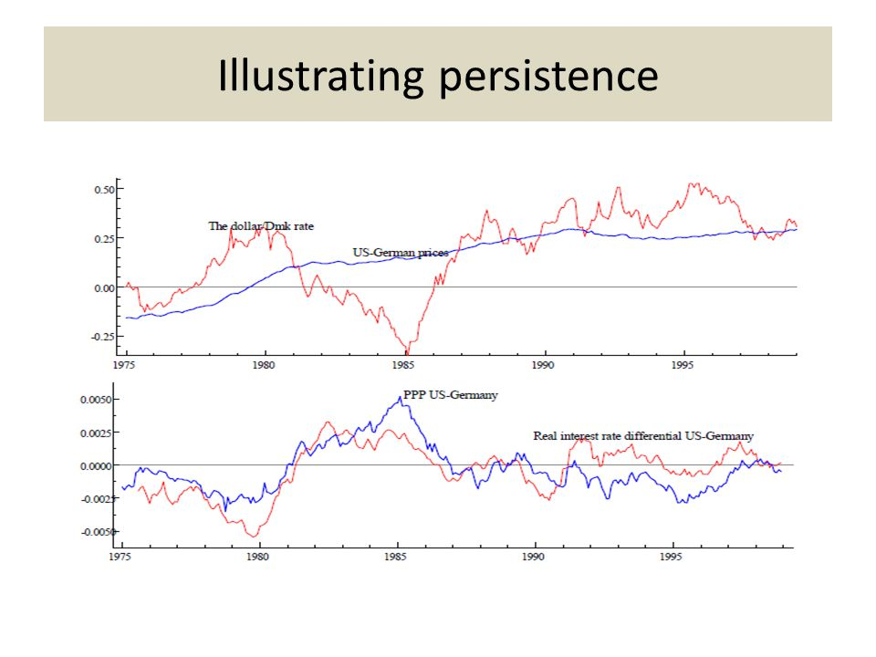 Illustrating persistence