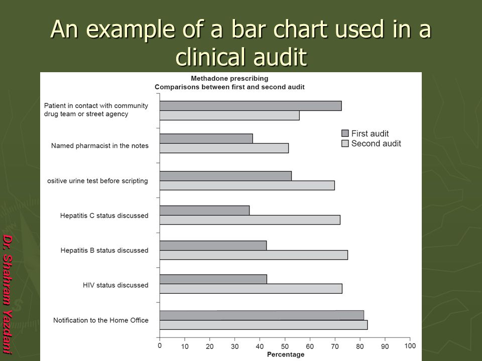 An example of a bar chart used in a clinical audit