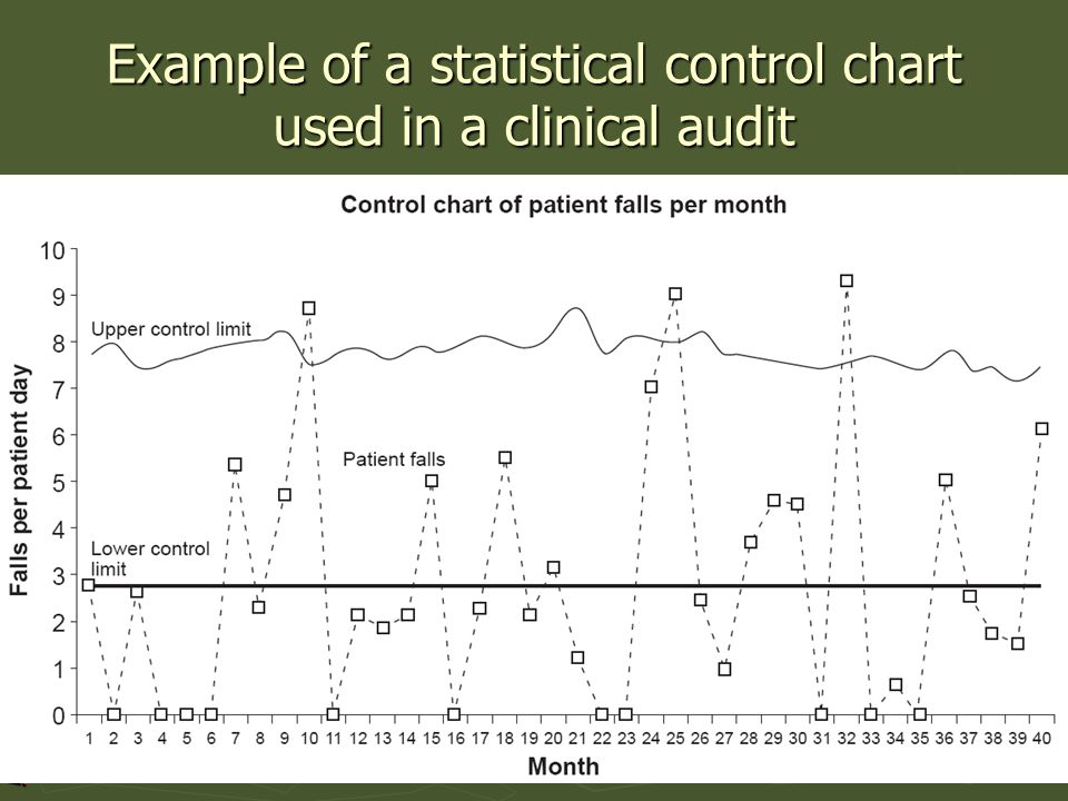 Example of a statistical control chart used in a clinical audit