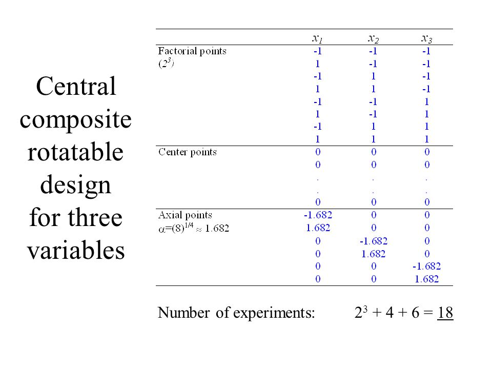 Central composite rotatable design for three variables
