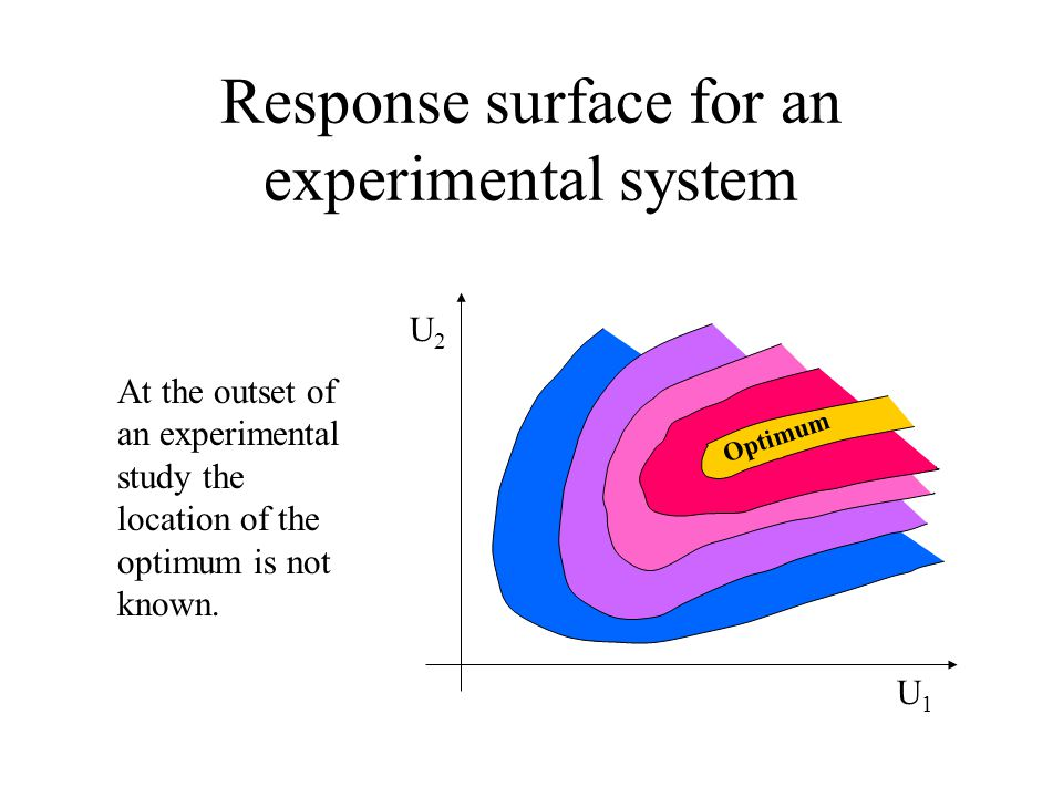 Response surface for an experimental system