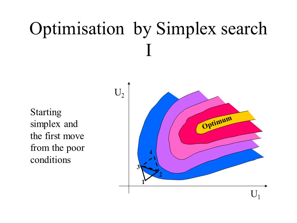 Optimisation by Simplex search I