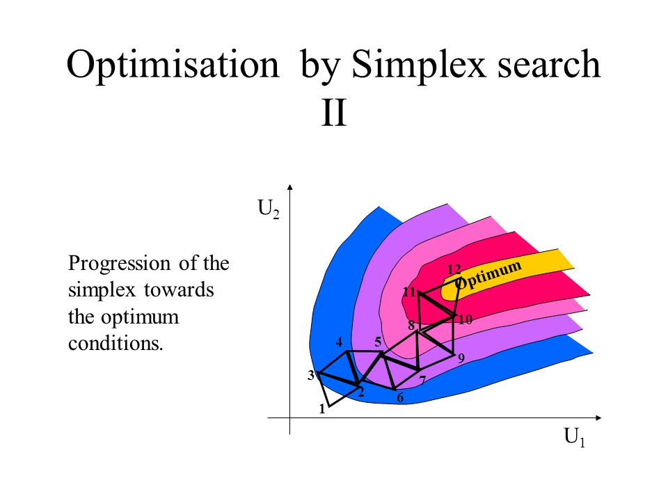 Optimisation by Simplex search II