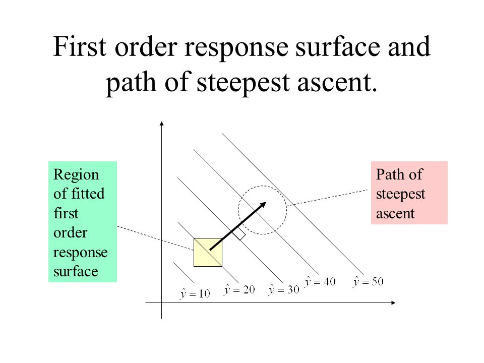 First order response surface and path of steepest ascent.