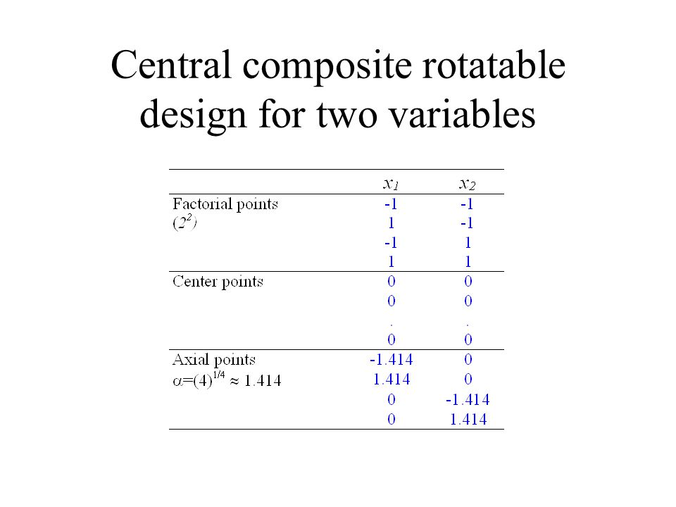 Central composite rotatable design for two variables