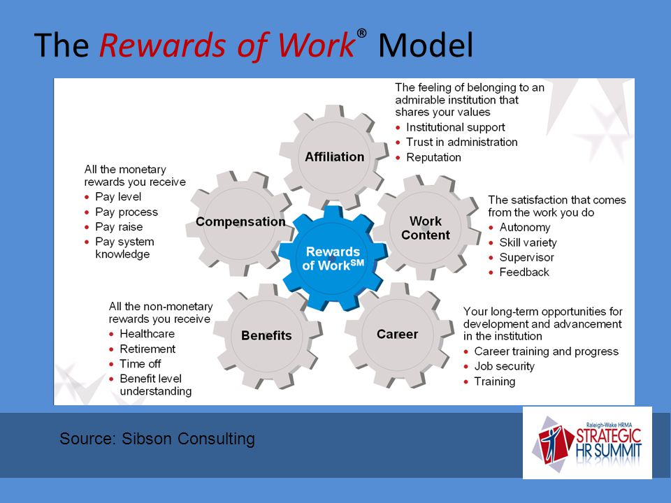The Rewards of Work® Model