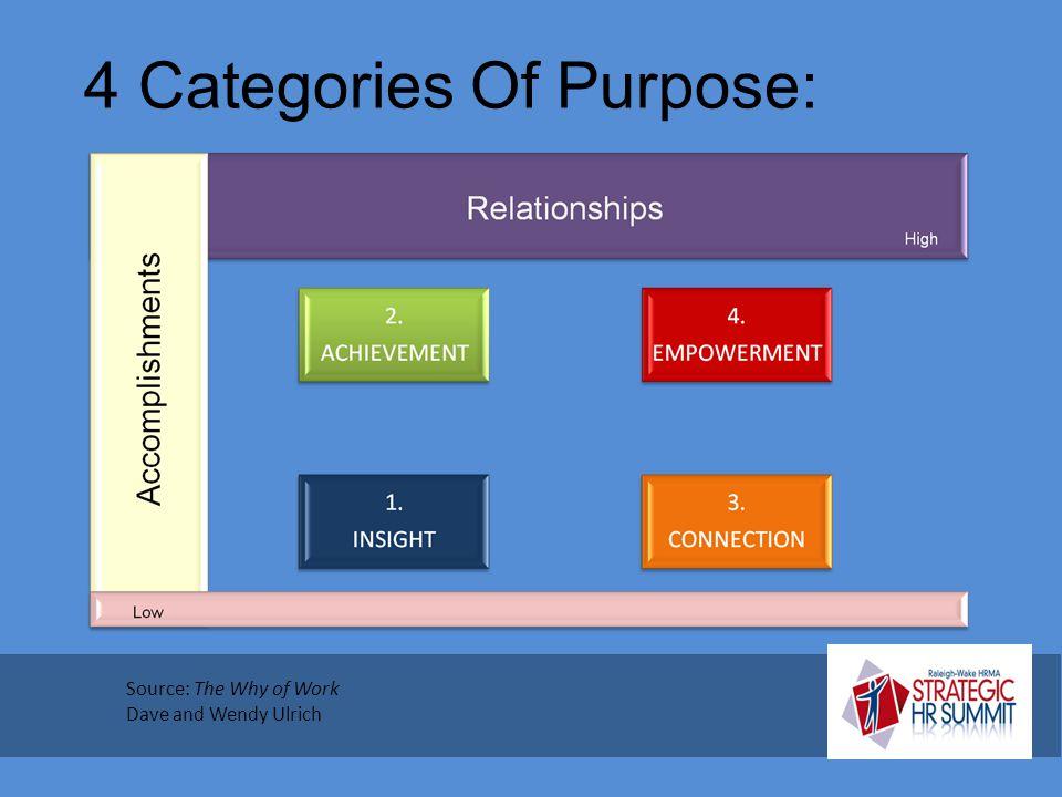 4 Categories Of Purpose: