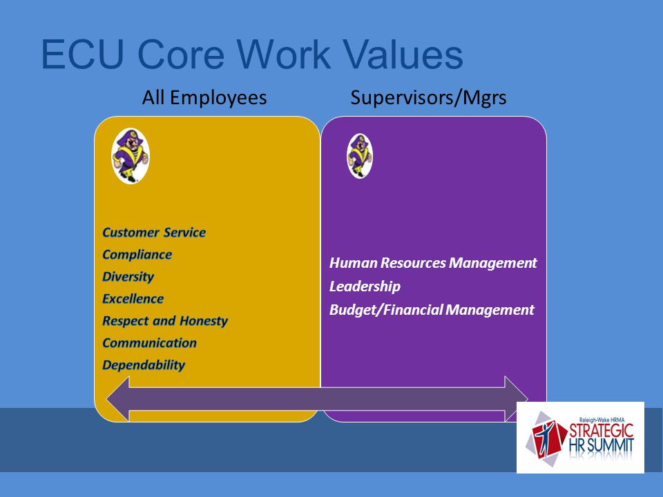 ECU Core Work Values All Employees Supervisors/Mgrs