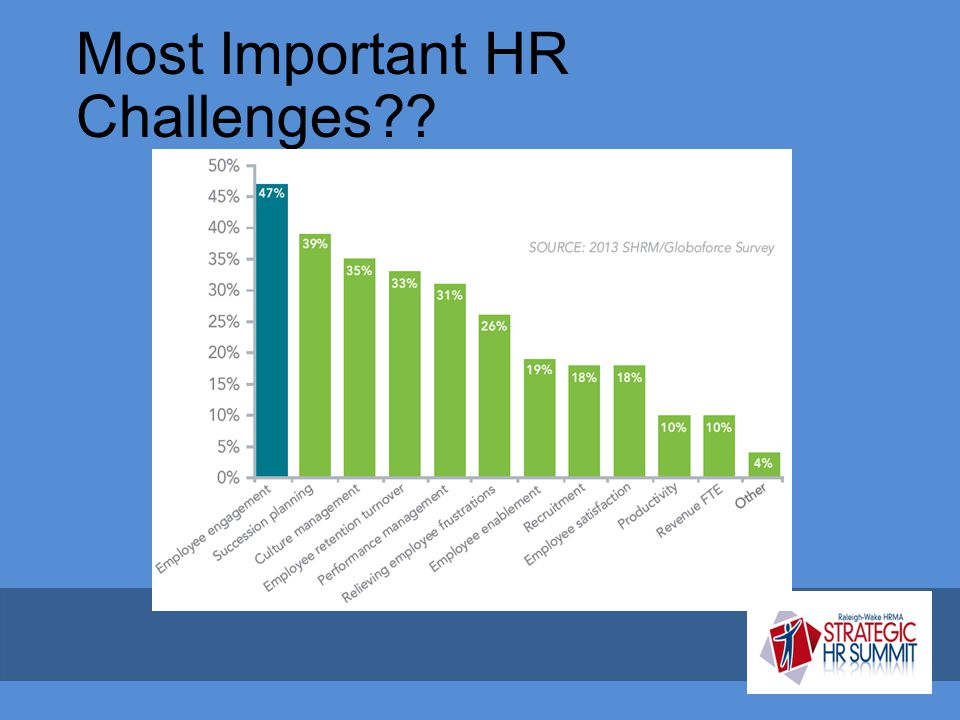 Most Important HR Challenges