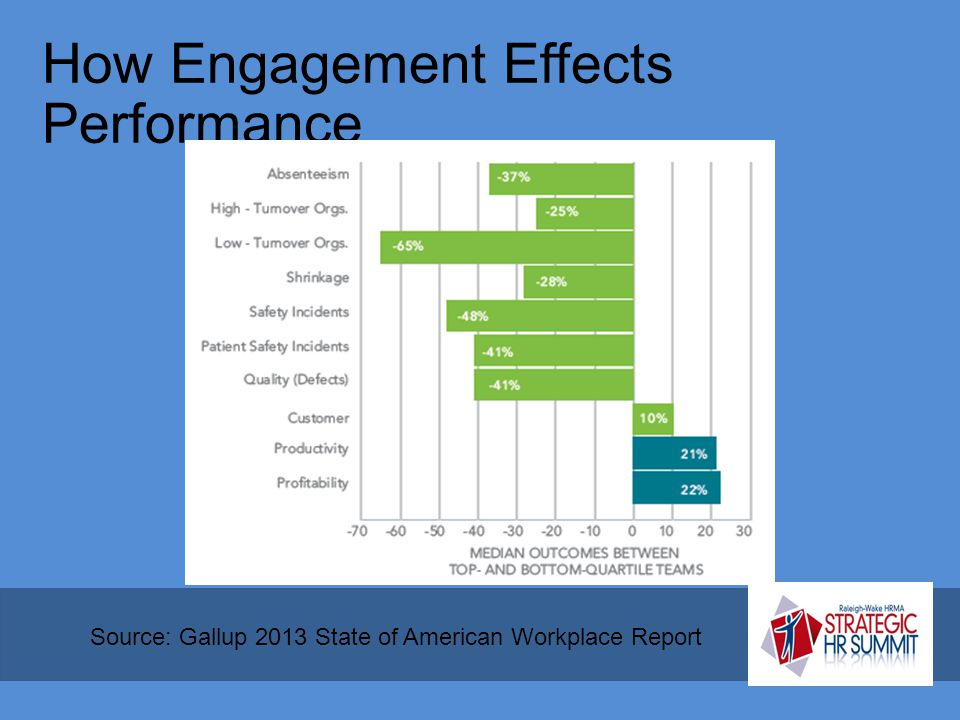 How Engagement Effects Performance