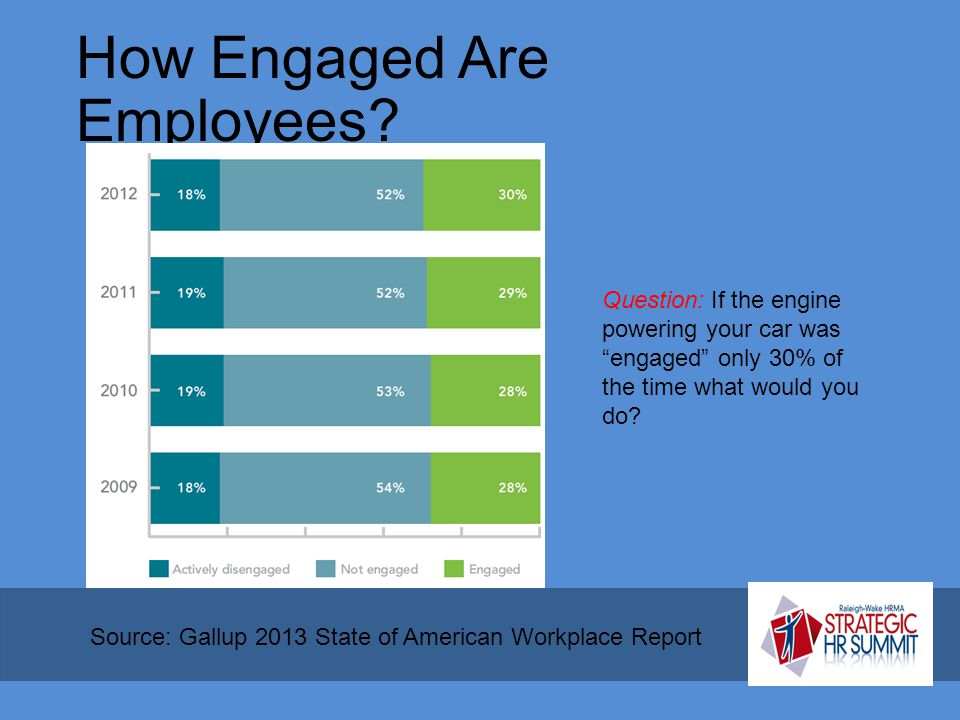 How Engaged Are Employees