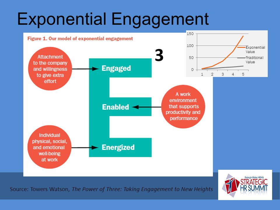 Exponential Engagement
